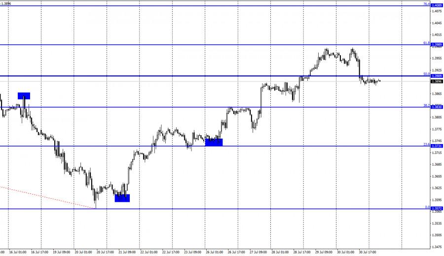 GBP/USD. 2 августа. Отчет COT