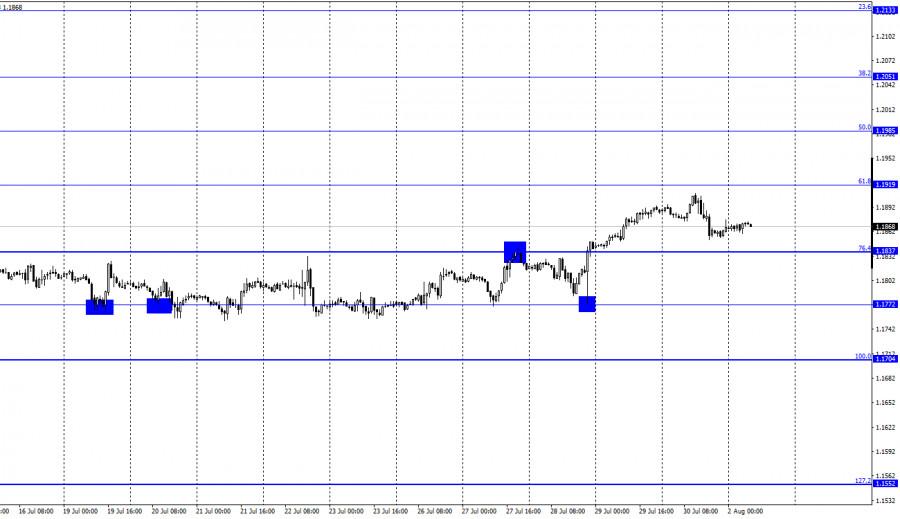 EUR/USD. 2 августа. Отчет COT