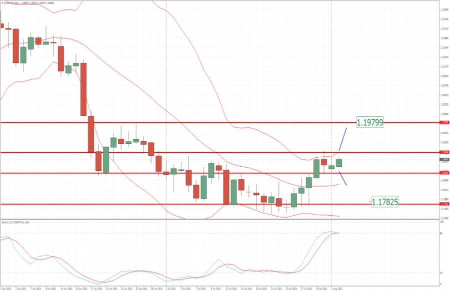 EUR/USD дневное формирование и потенциал для игры на прорыв 3 августа – рекомендации технического анализа
