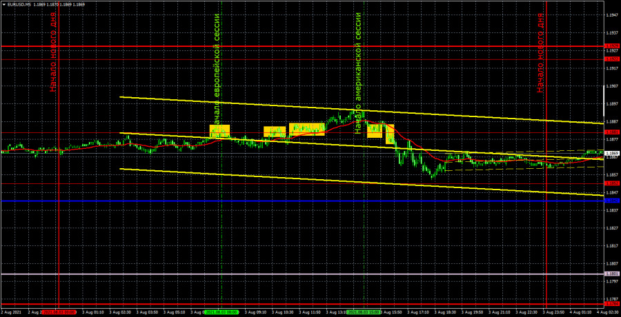 Прогноз и торговые сигналы по EUR/USD на 4 августа. Детальный разбор вчерашних рекомендаций и движения пары в течение дня.