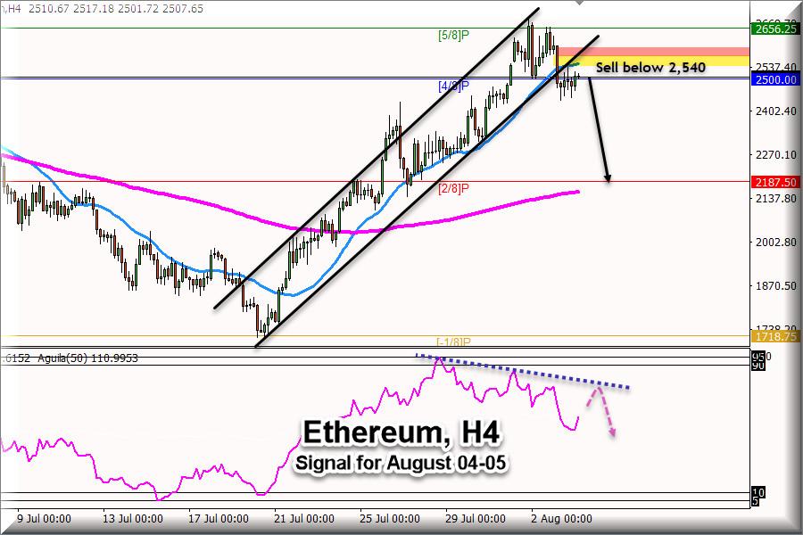 Торговый сигнал для Эфириума, ETH, 4 и 5 августа: продавать ниже 2,540 доллара