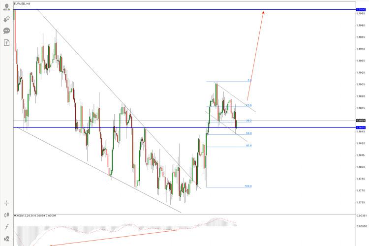 Горящий прогноз по паре EUR/USD на 4 августа