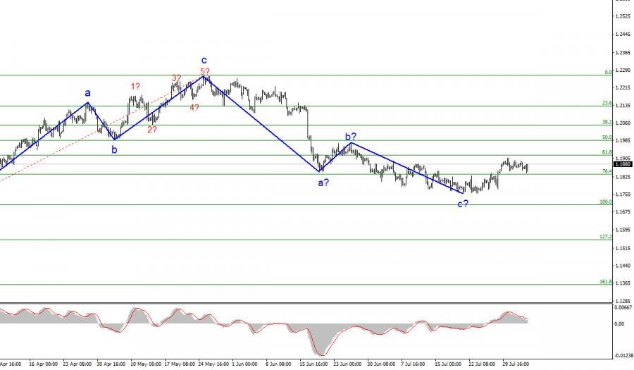 Анализ EUR/USD. 4 августа