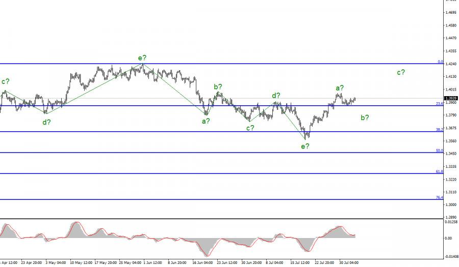 Анализ GBP/USD. 4 августа