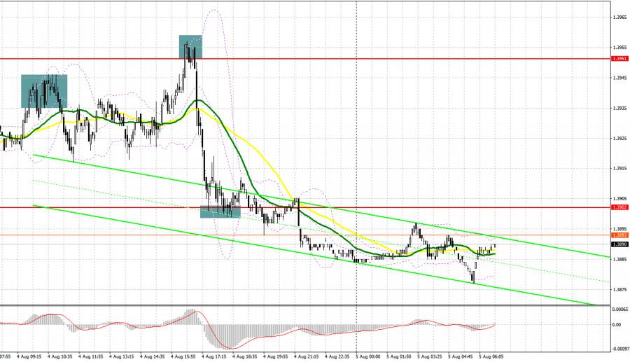 GBP/USD: план на европейскую сессию 5 августа. Commitment of Traders COT отчеты (разбор вчерашних сделок)