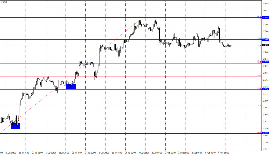 GBP/USD. 5 августа. Отчет COT