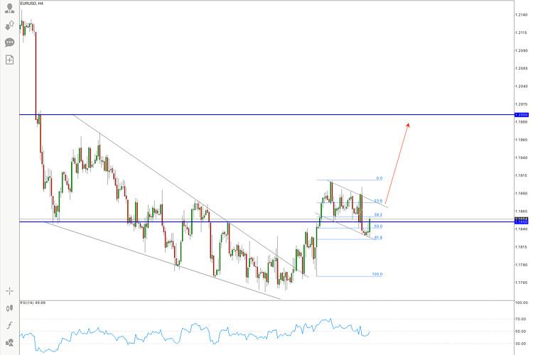 Горящий прогноз по паре EUR/USD на 5 августа