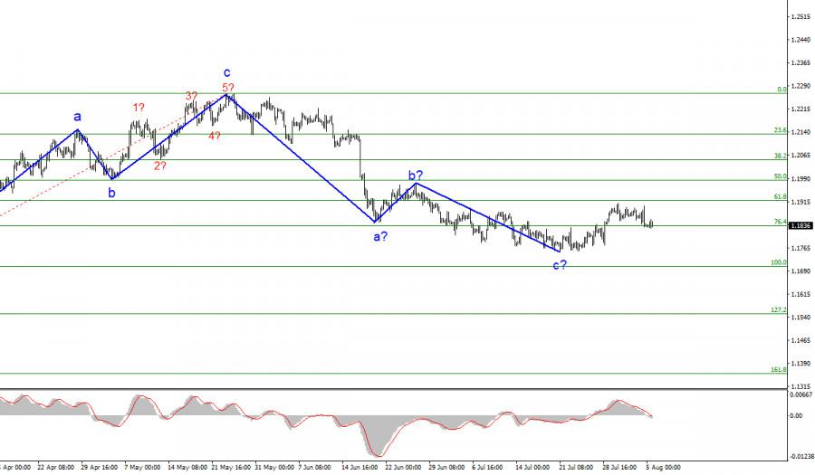 Анализ EUR/USD. 5 августа