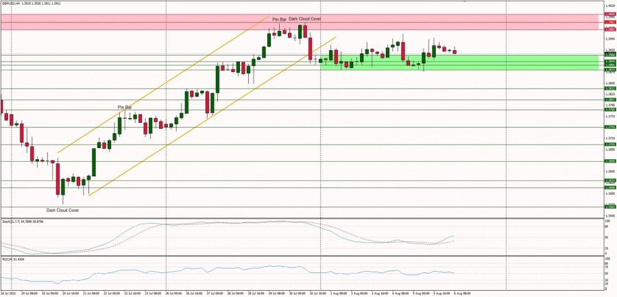 GBP/USD 6 августа – рекомендации технического анализа