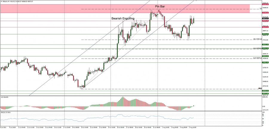 BTC/USD 6 августа – рекомендации технического анализа