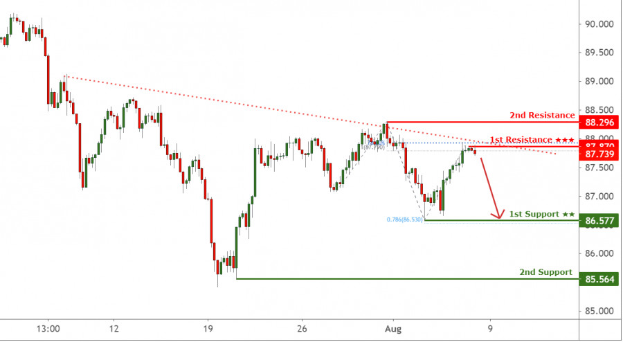 CAD/JPY разворачивается от первого уровня сопротивления, ожидается падение!