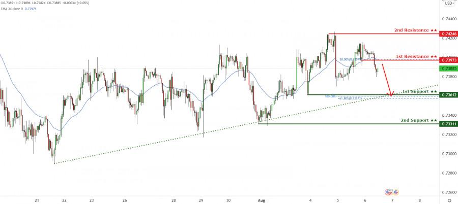 Пара AUD/USD пробила скользящую среднюю вниз! Ожидается падение!