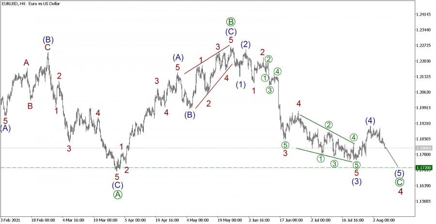 EUR/USD на 6 августа. Статья в новом формате! Рынок нацелился в импульсе (5) на уровень 1