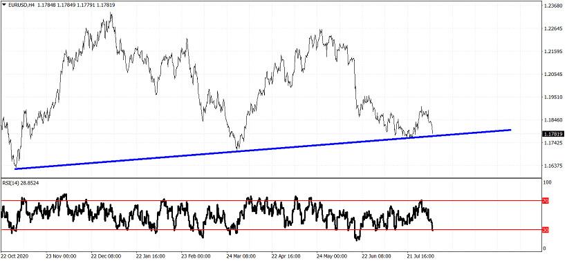 Пара EUR/USD тестирует уровень основной поддержки ниже 1