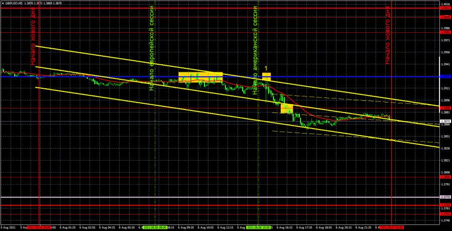 Прогноз и торговые сигналы по GBP/USD на 9 августа. Детальный разбор вчерашних рекомендаций и движения пары в течение дня.