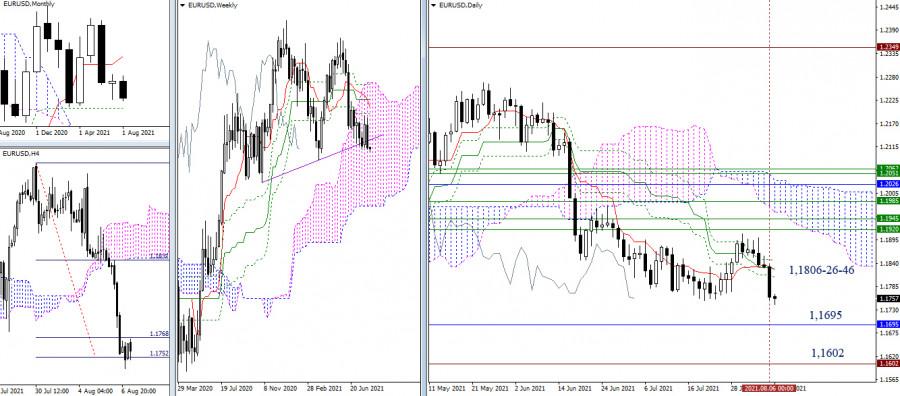 EUR/USD и GBP/USD 9 августа – рекомендации технического анализа