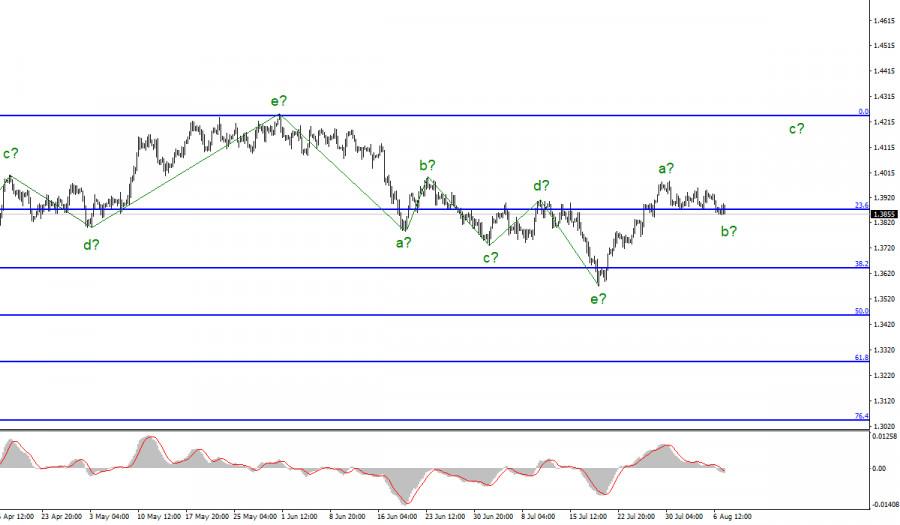 Анализ GBP/USD. 9 августа