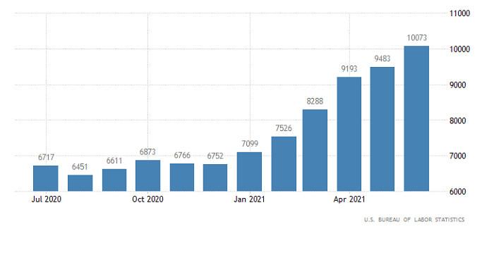 Торговый план по EUR/USD и GBP/USD на 10.08
