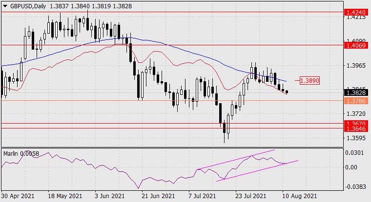 Прогноз по GBP/USD на 11 августа 2021 года