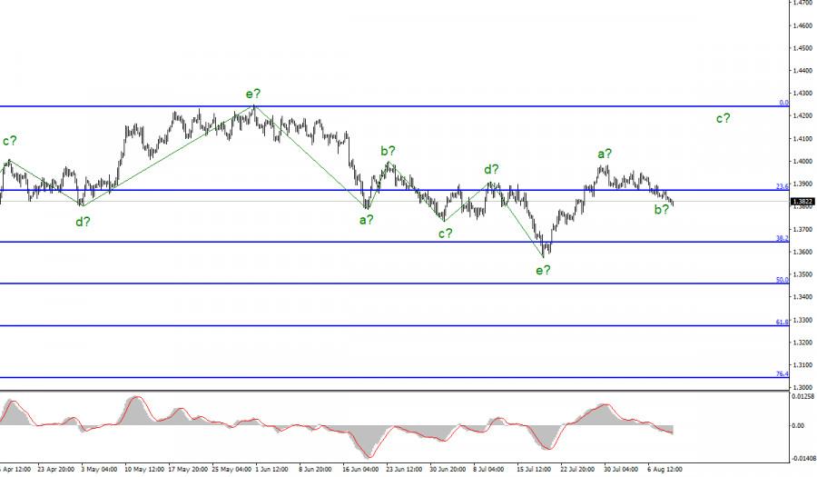 Анализ GBP/USD. 11 августа