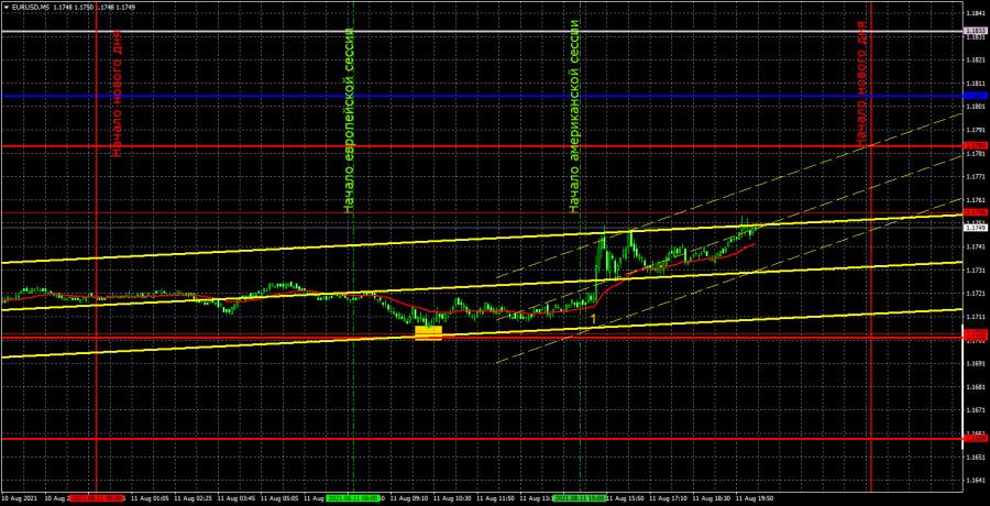 Прогноз и торговые сигналы по EUR/USD на 12 августа. Детальный разбор движения пары в течение дня и торговых сделок.