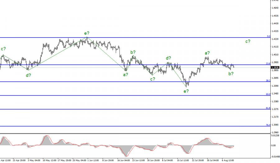 Анализ GBP/USD. 12 августа