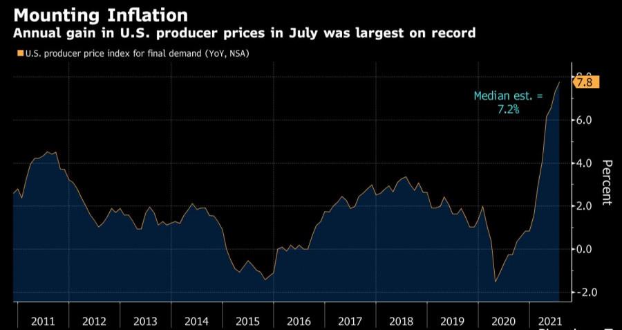 Назовите черное белым: потребительские цены в США зашкаливают - реакция рынков акций, сырья и облигаций на последние отчеты
