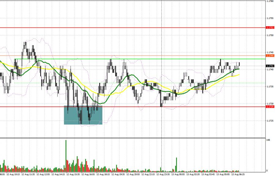 EUR/USD: план на европейскую сессию 13 августа. Commitment of Traders COT отчеты (разбор вчерашних сделок)