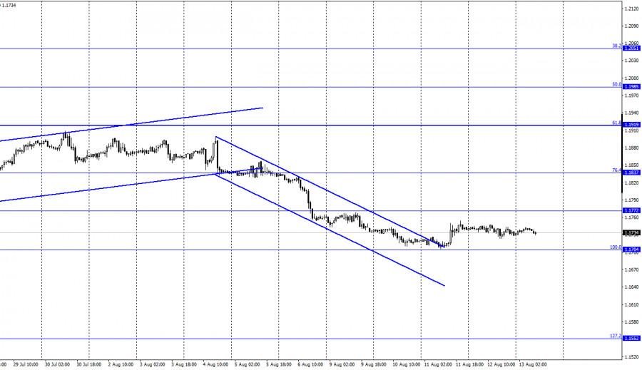 EUR/USD. 13 августа. Отчет COT