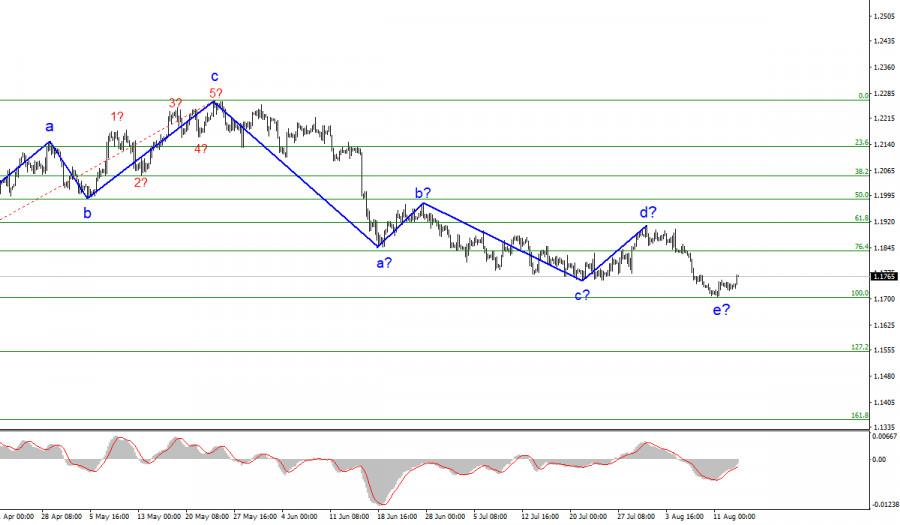Анализ EUR/USD. 13 августа