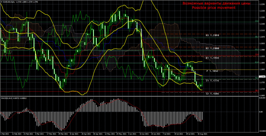 Торговый план по паре EUR/USD на неделю 16 – 20 августа. Новый отчет COT (Commitments of Traders).