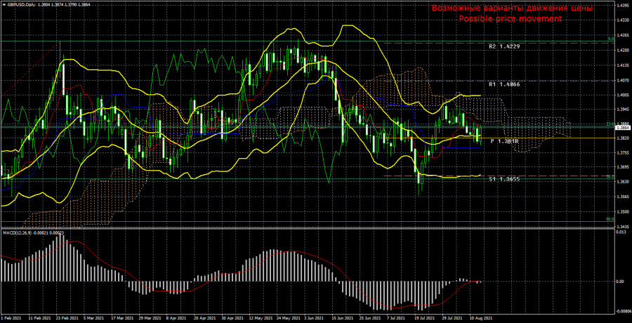 Торговый план по паре GBP/USD на неделю 16 – 20 августа. Новый отчет COT (Commitments of Traders).