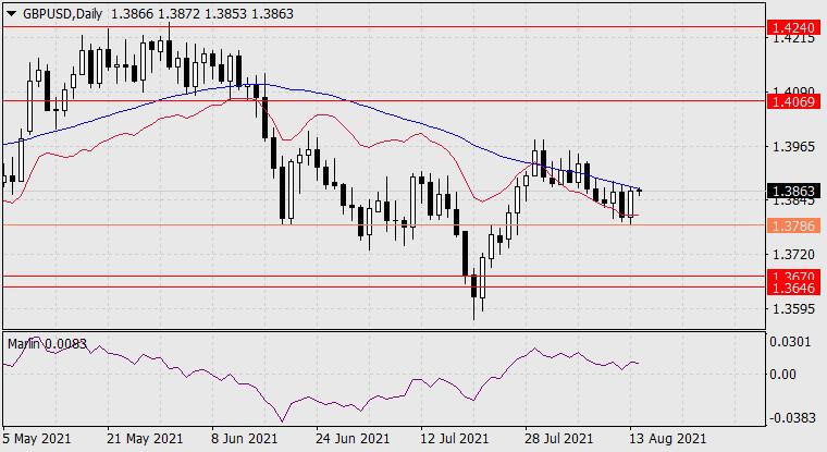 Прогноз по GBP/USD на 16 августа 2021 года