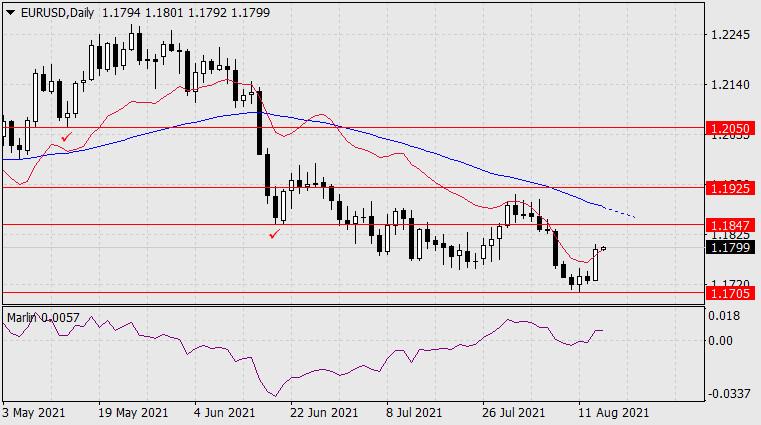 Прогноз по EUR/USD на 16 августа 2021 года