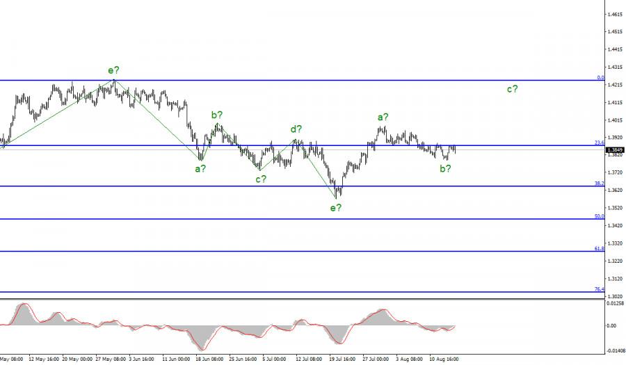 Анализ GBP/USD. 16 августа