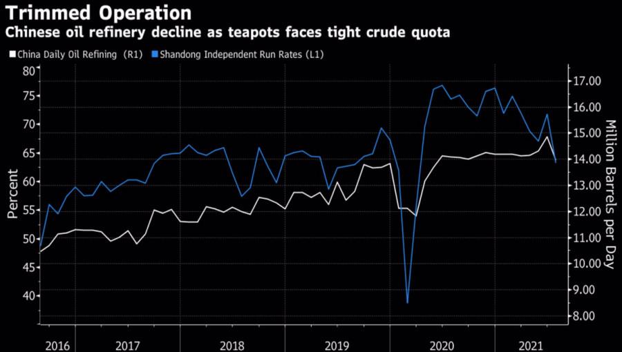 Нефть: от дефицита к профициту?