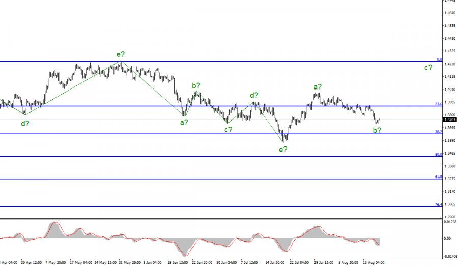 Анализ GBP/USD. 18 августа