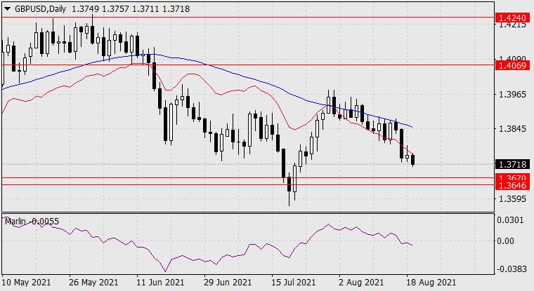 Прогноз по GBP/USD на 19 августа 2021 года