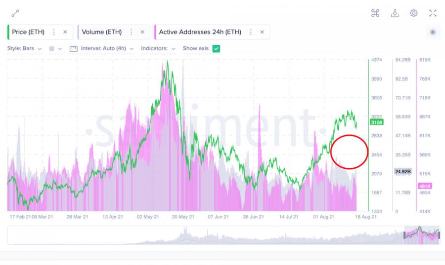 Ethereum пробил $3k и продолжает снижаться: почему это хорошо
