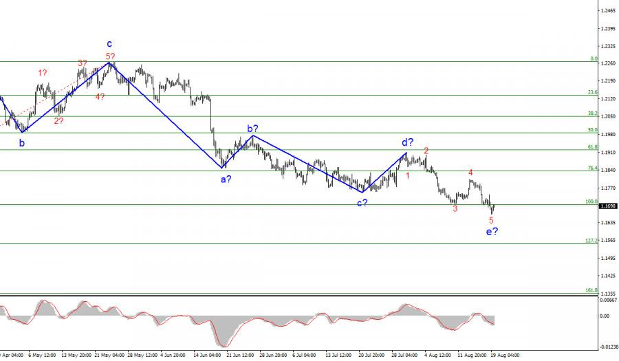 Анализ EUR/USD. 19 августа
