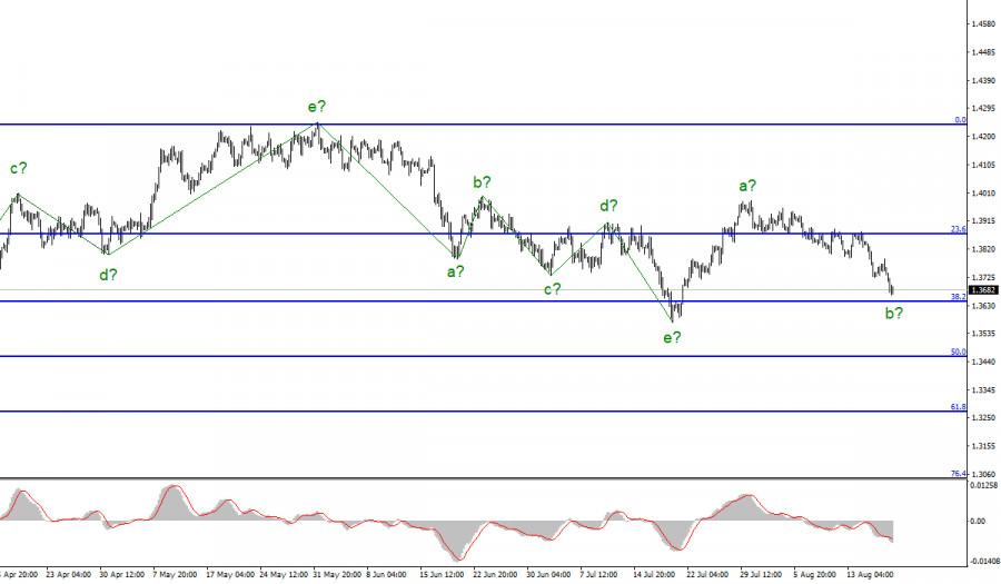 Анализ GBP/USD. 19 августа