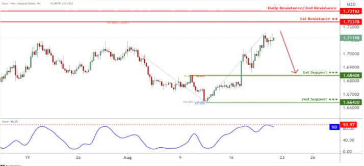 EUR/NZD торгуется под контролем медведей, ожидается дальнейшее снижение!