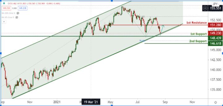 GBP/JPY тестирует восходящую линию тренда, возможен отскок