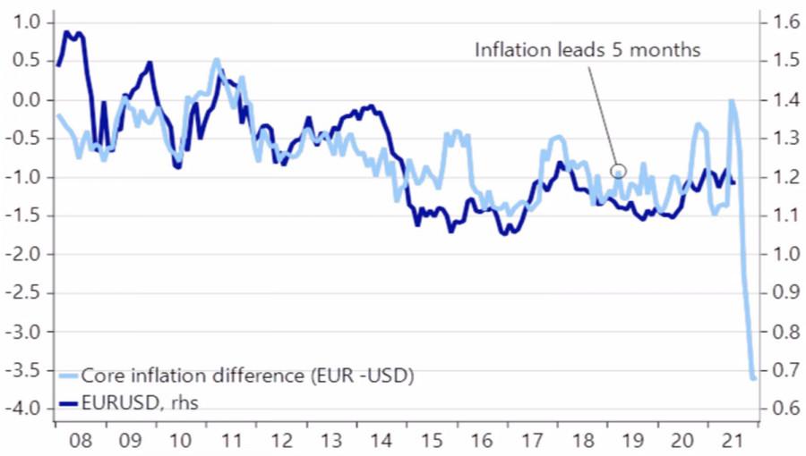 Евро доллару – не конкурент
