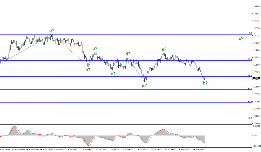 Анализ GBP/USD. 20 августа