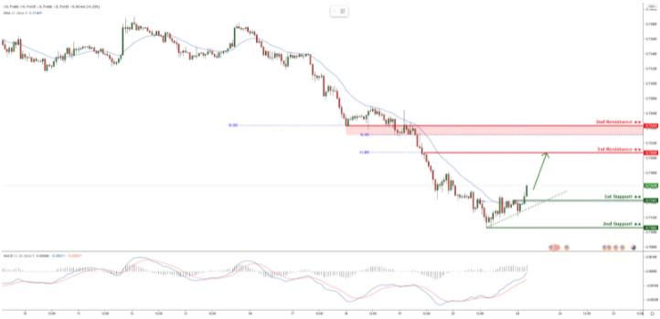 AUD/USD торгуется выше восходящей линии тренда, ожидается отскок!