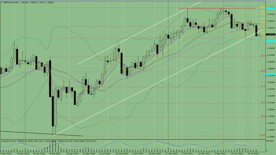 Технический анализ на неделю, с 23 по 28 августа, по валютной паре GBP/USD