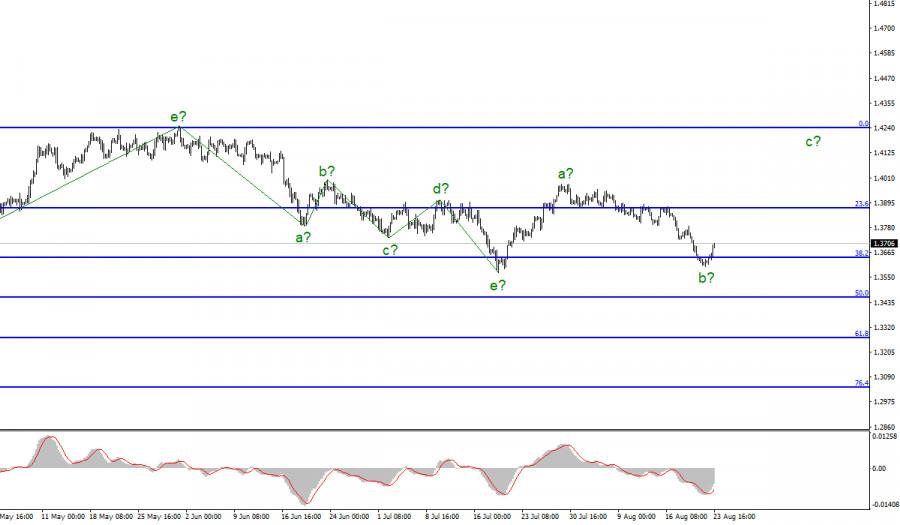 Анализ GBP/USD. 23 августа