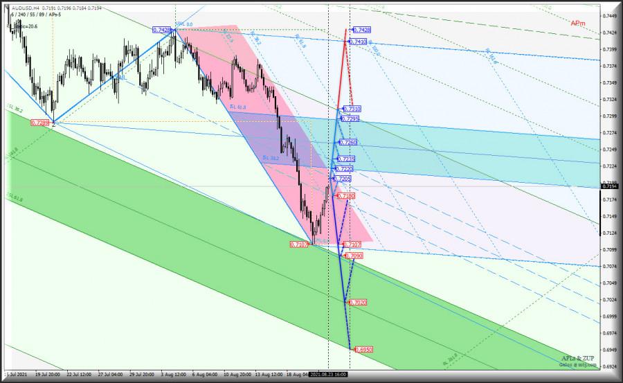 """""""Сырьевики"""" пошли в наступлении на US Dollar? AUD/USD & USD/CAD & NZD/USD в таймфрейме h4"""