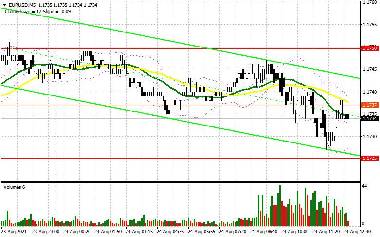 EUR/USD: план на американскую сессию 24 августа (разбор утренних сделок)